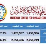 نتائج حملة التطعيم